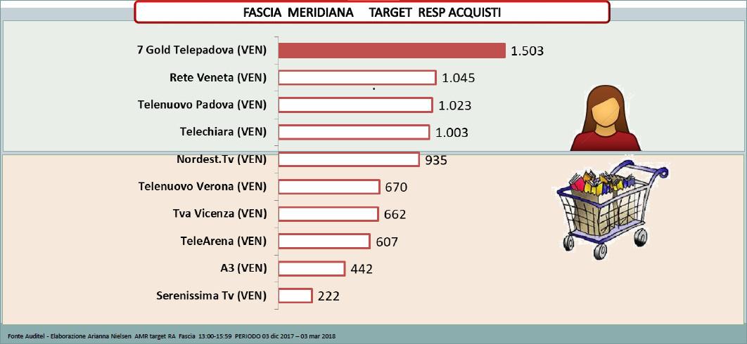 Performances d'ascolto Target responsabili acquisti tv 7Gold Telepadova