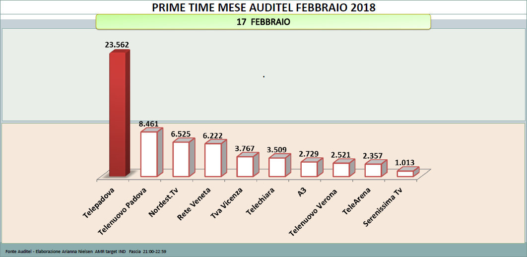 Performances d'ascolto Audience tv 7 Gold Telepadova 17 feb 2018