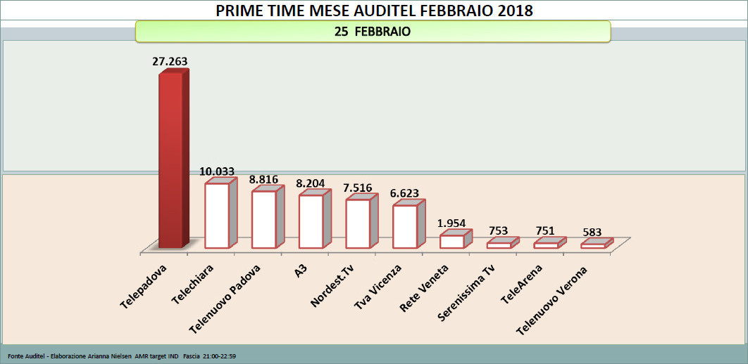 Performances d'ascolto Audience tv 7 Gold Telepadova 25 feb 2018