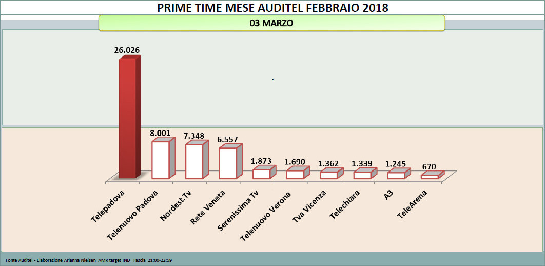 Performances d'ascolto Audience tv 7 Gold Telepadova 3 mar feb 2018